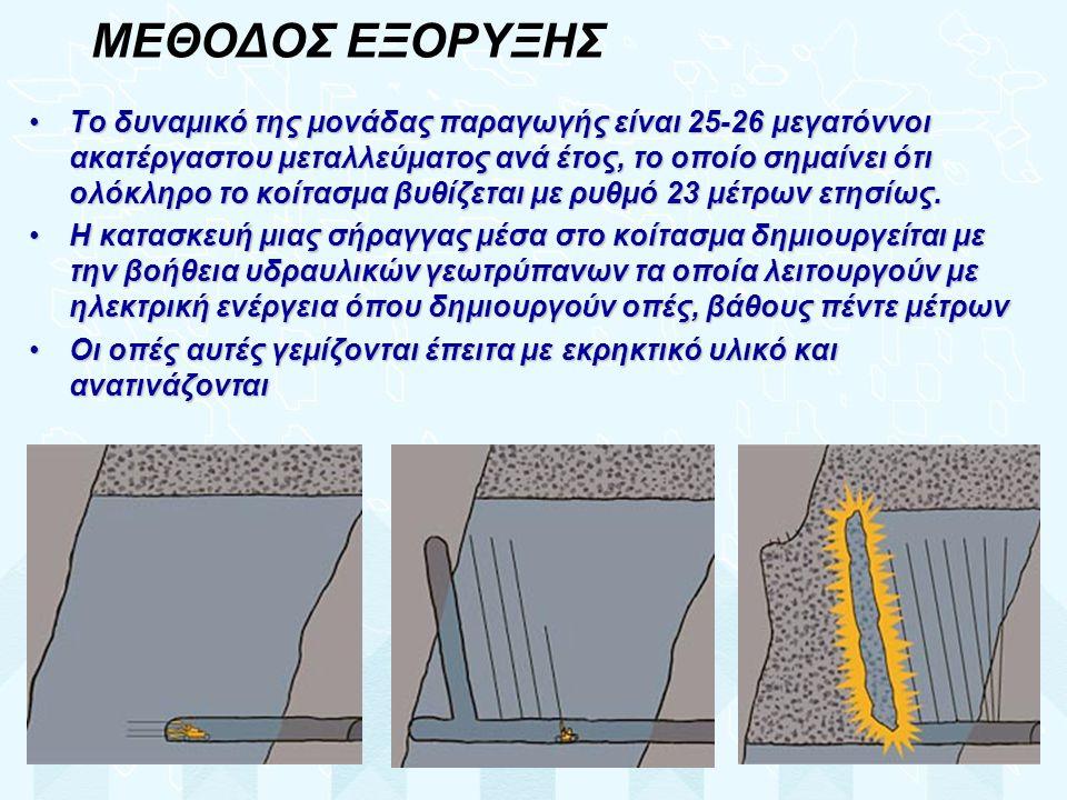 ΜΕΘΟΔΟΣ ΕΞΟΡΥΞΗΣ
