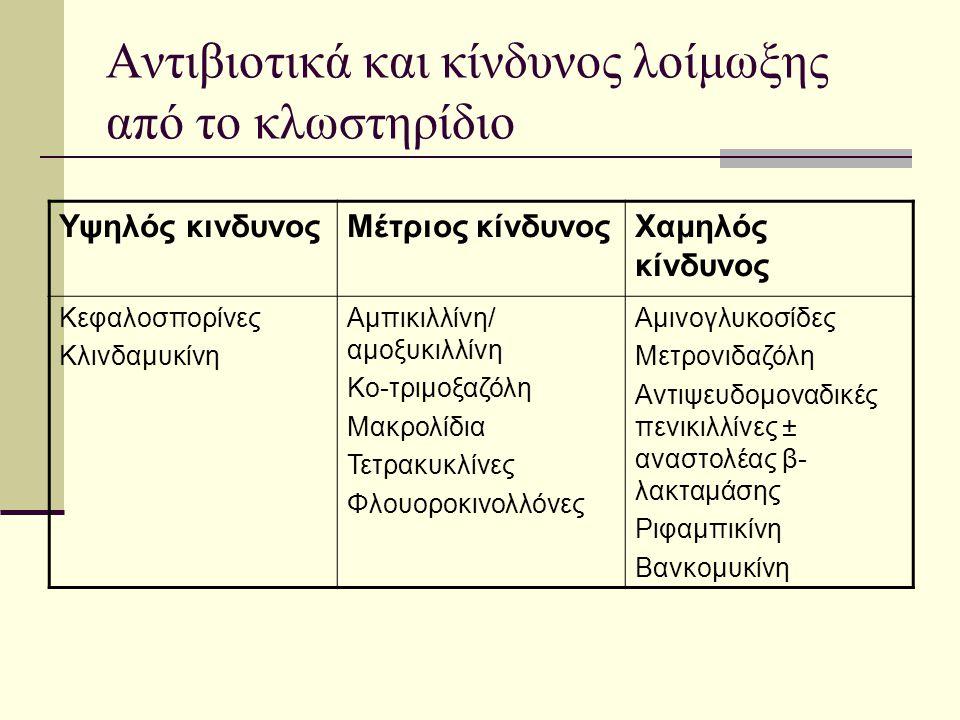 Αντιβιοτικά και κίνδυνος λοίμωξης από το κλωστηρίδιο