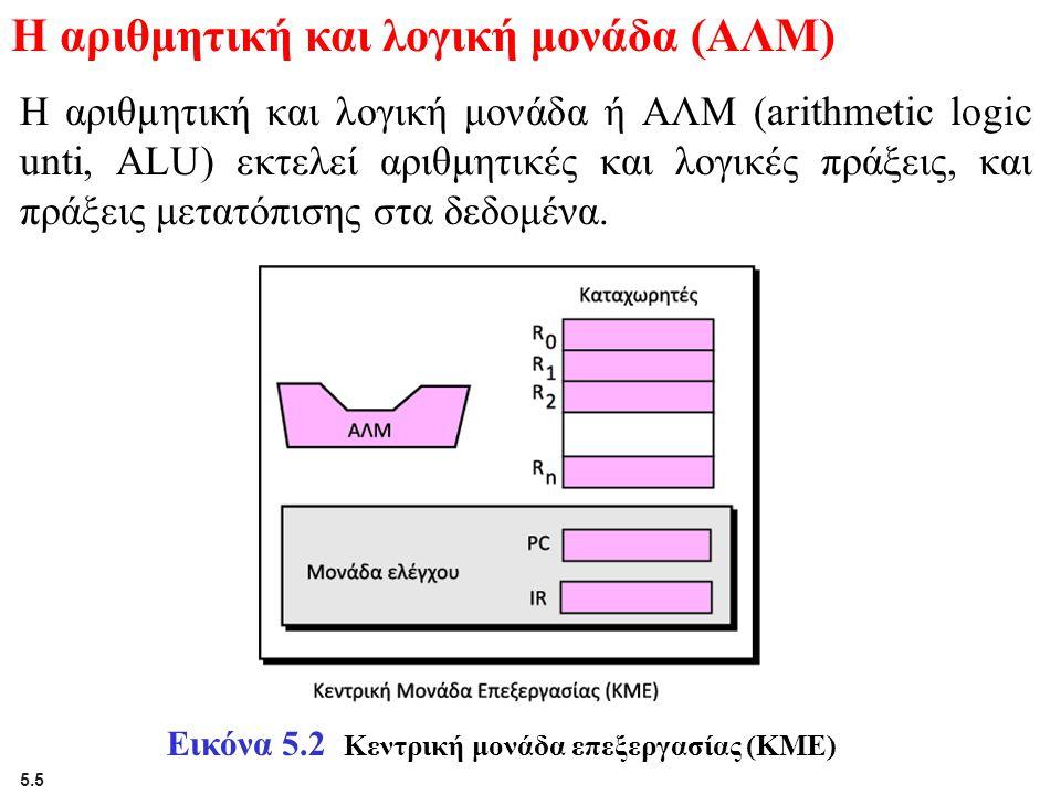 Η αριθμητική και λογική μονάδα (ΑΛΜ)