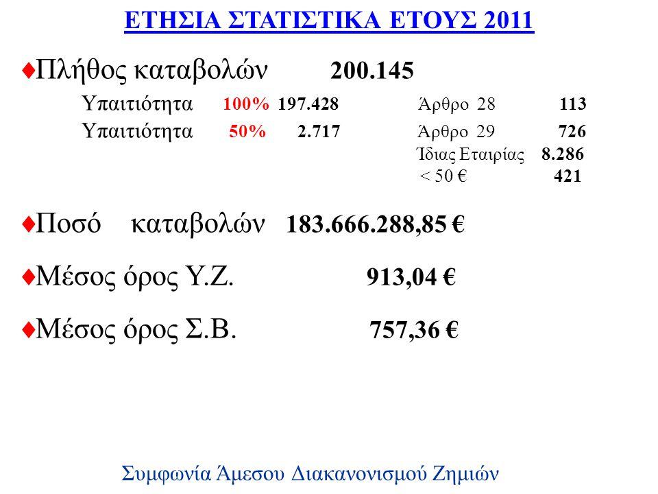 ΕΤΗΣΙΑ ΣΤΑΤΙΣΤΙΚΑ ΕΤΟΥΣ 2011