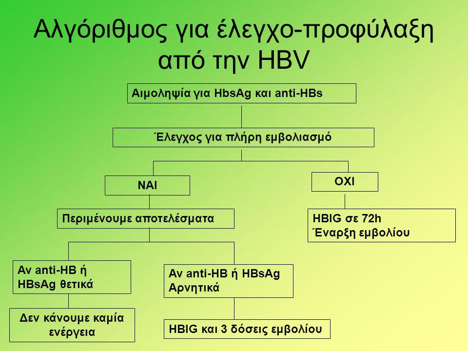 Αλγόριθμος για έλεγχο-προφύλαξη από την ΗBV