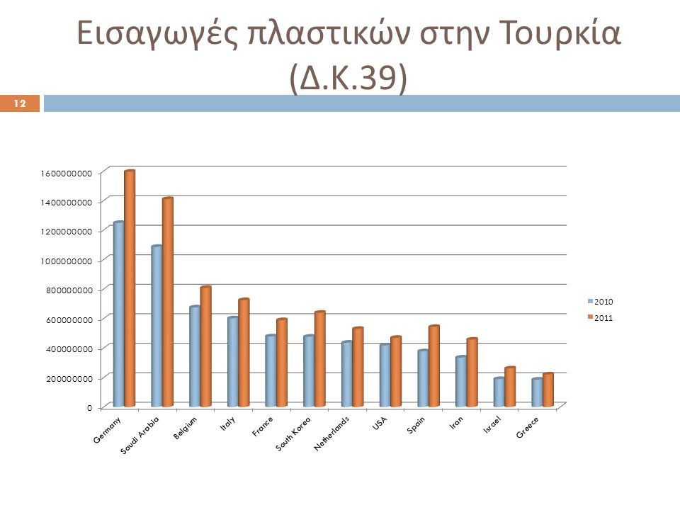 Εισαγωγές πλαστικών στην Τουρκία (Δ.Κ.39)
