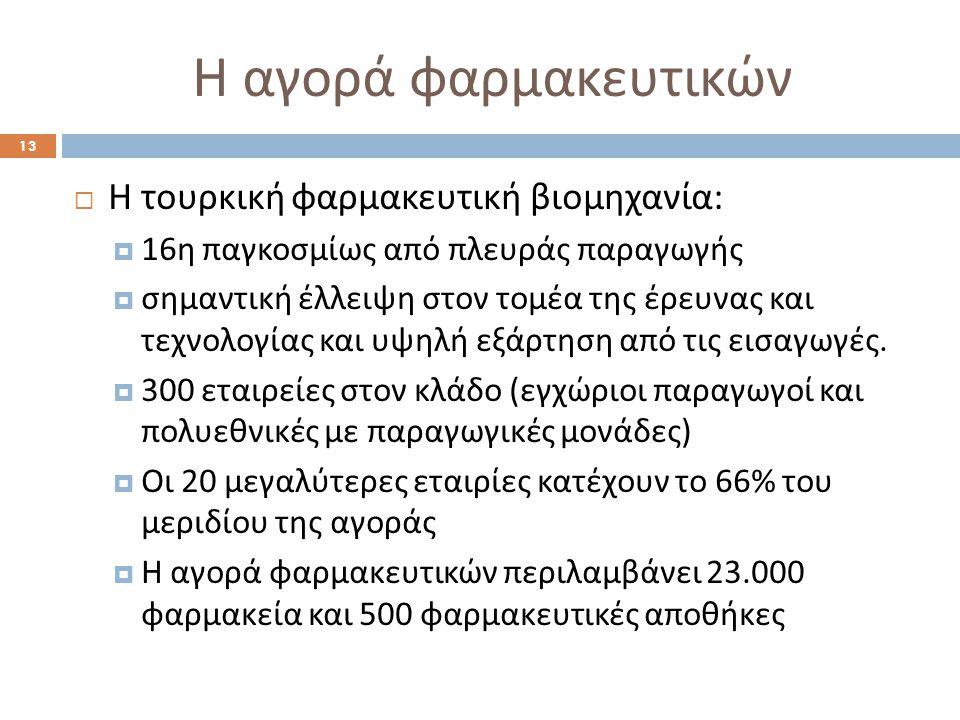 Η αγορά φαρμακευτικών Η τουρκική φαρμακευτική βιομηχανία: