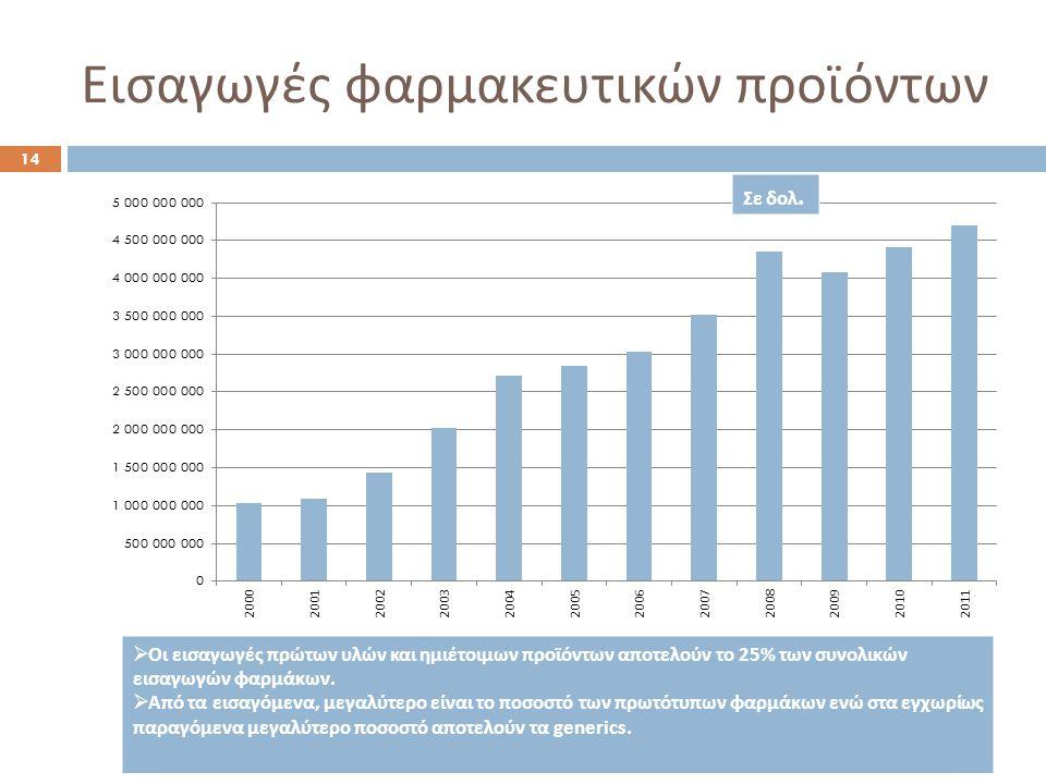 Εισαγωγές φαρμακευτικών προϊόντων