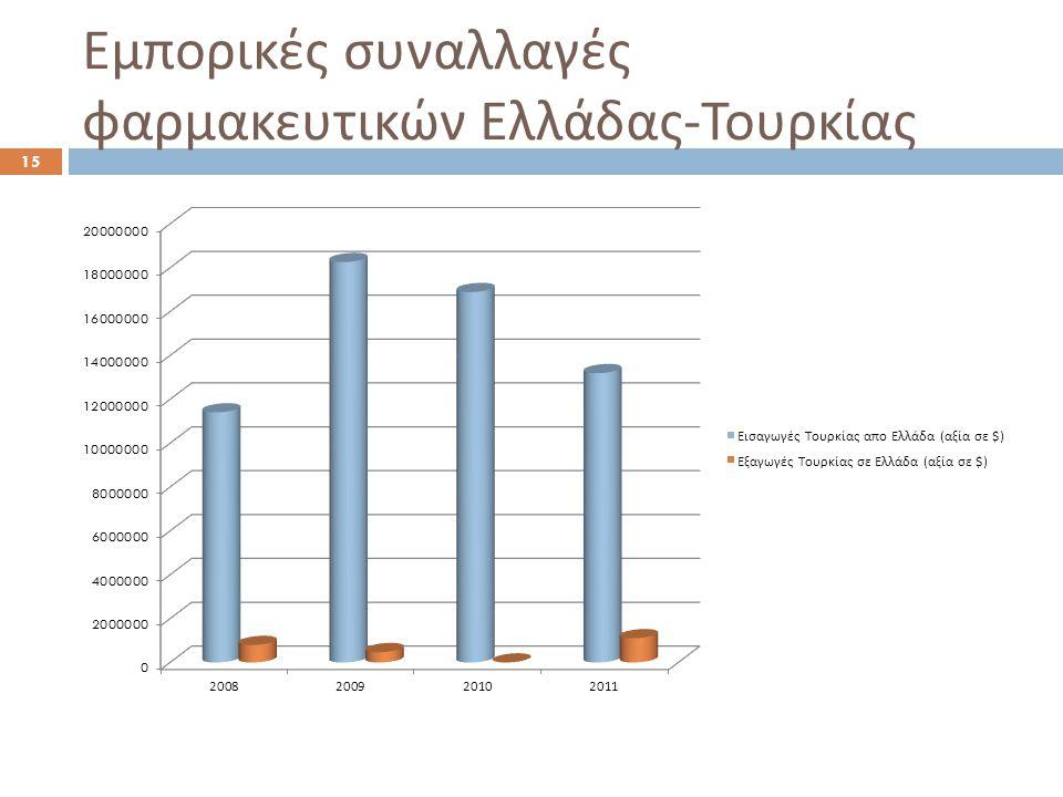 Εμπορικές συναλλαγές φαρμακευτικών Ελλάδας-Τουρκίας