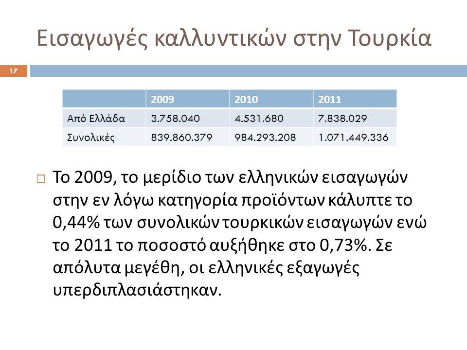Εισαγωγές καλλυντικών στην Τουρκία