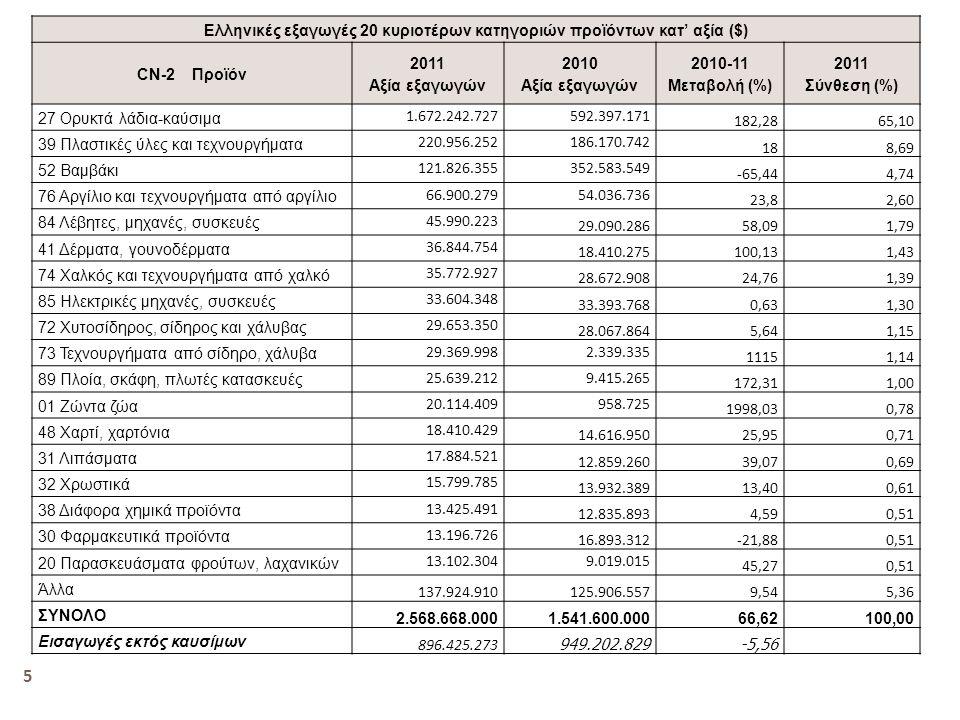 Ελληνικές εξαγωγές 20 κυριοτέρων κατηγοριών προϊόντων κατ' αξία ($)