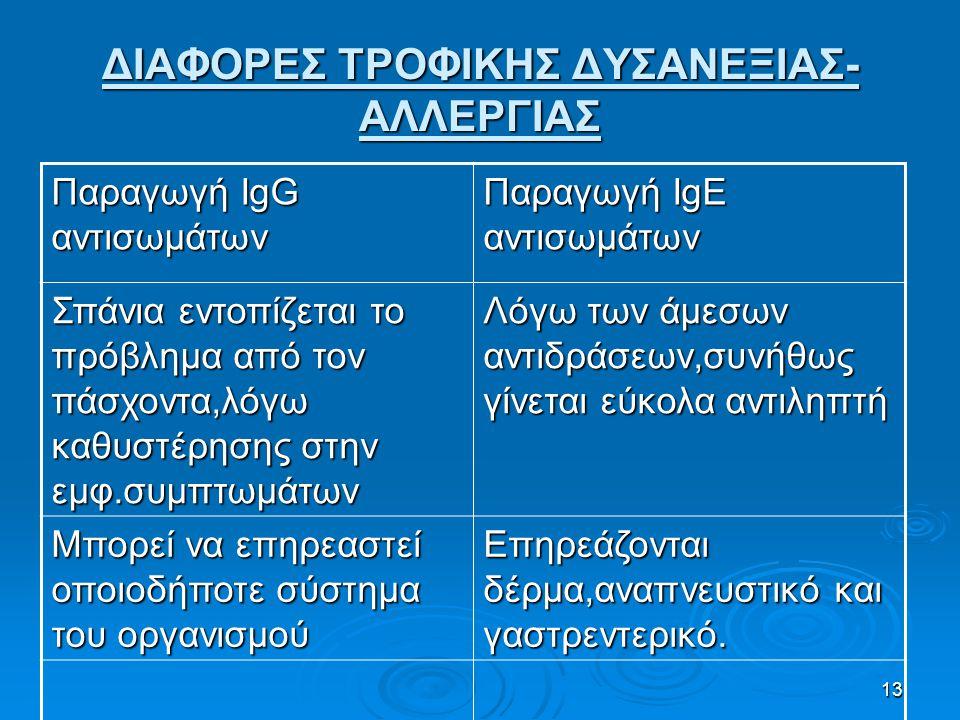 ΔΙΑΦΟΡΕΣ ΤΡΟΦΙΚΗΣ ΔΥΣΑΝΕΞΙΑΣ-ΑΛΛΕΡΓΙΑΣ