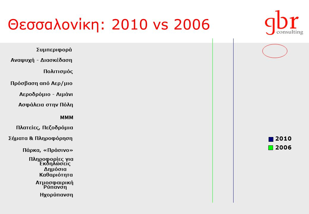 Θεσσαλονίκη: 2010 vs 2006 2010 2006 Συμπεριφορά Αναψυχή - Διασκέδαση