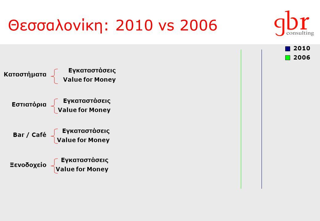 Θεσσαλονίκη: 2010 vs 2006 2010 2006 Καταστήματα Εγκαταστάσεις