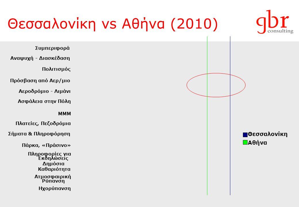 Θεσσαλονίκη vs Αθήνα (2010)