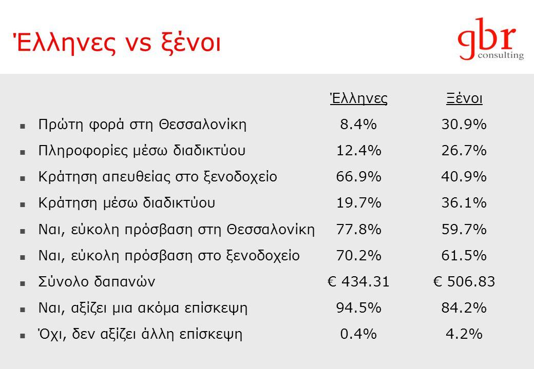 Έλληνες vs ξένοι Έλληνες Ξένοι Πρώτη φορά στη Θεσσαλονίκη 8.4% 30.9%