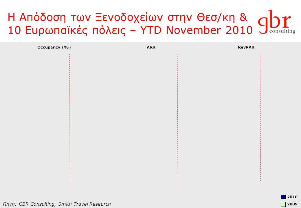 Η Απόδοση των Ξενοδοχείων στην Θεσ/κη & 10 Ευρωπαϊκές πόλεις – YTD November 2010