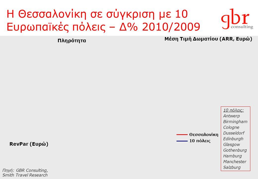 Η Θεσσαλονίκη σε σύγκριση με 10 Ευρωπαϊκές πόλεις – Δ% 2010/2009
