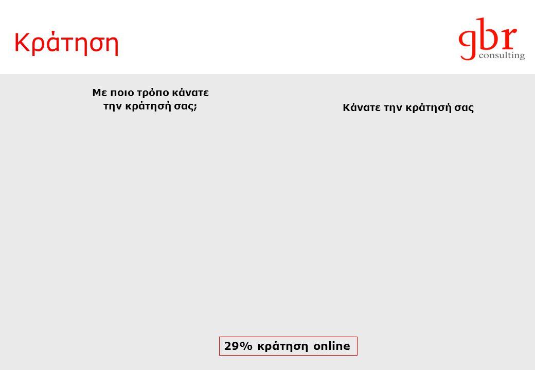 Κράτηση 29% κράτηση online Με ποιο τρόπο κάνατε την κράτησή σας;