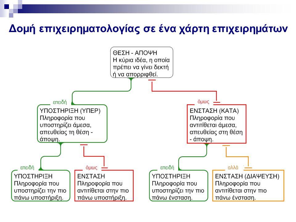 Δομή επιχειρηματολογίας σε ένα χάρτη επιχειρημάτων