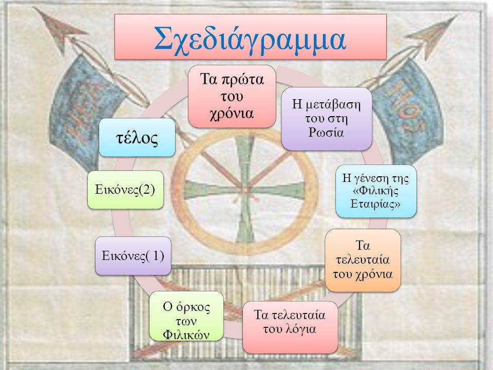 Σχεδιάγραμμα τέλος Τα πρώτα του χρόνια Εικόνες(2) Εικόνες( 1)