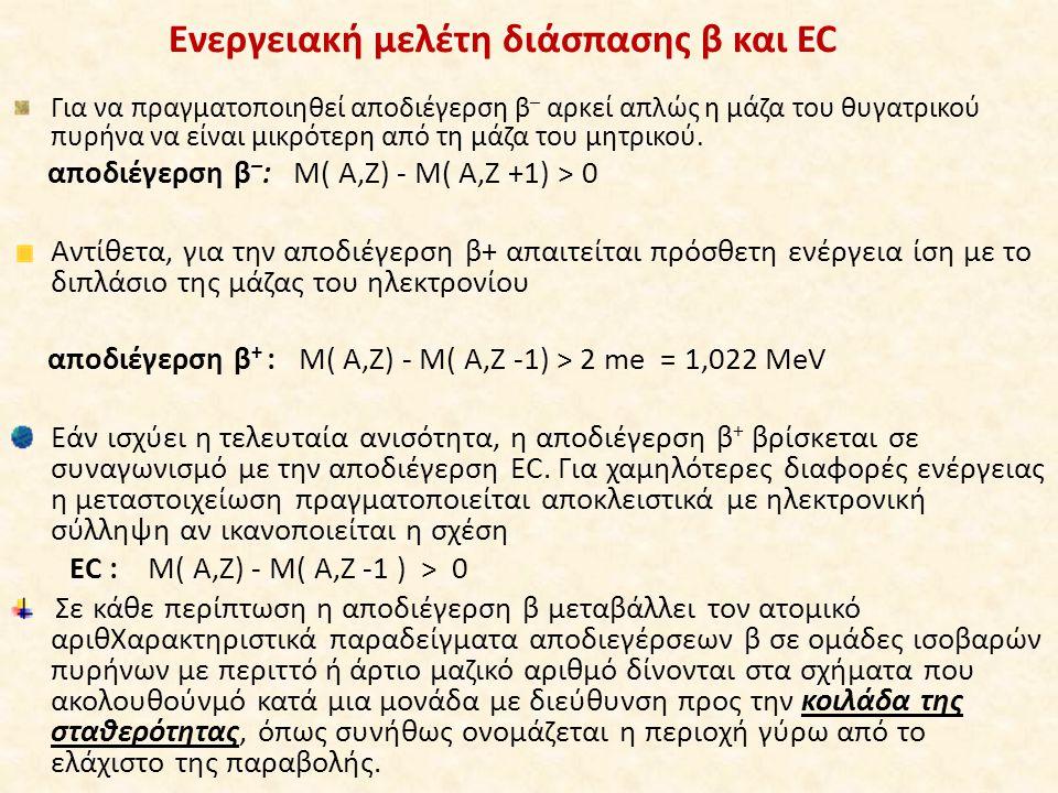 Ενεργειακή μελέτη διάσπασης β και EC
