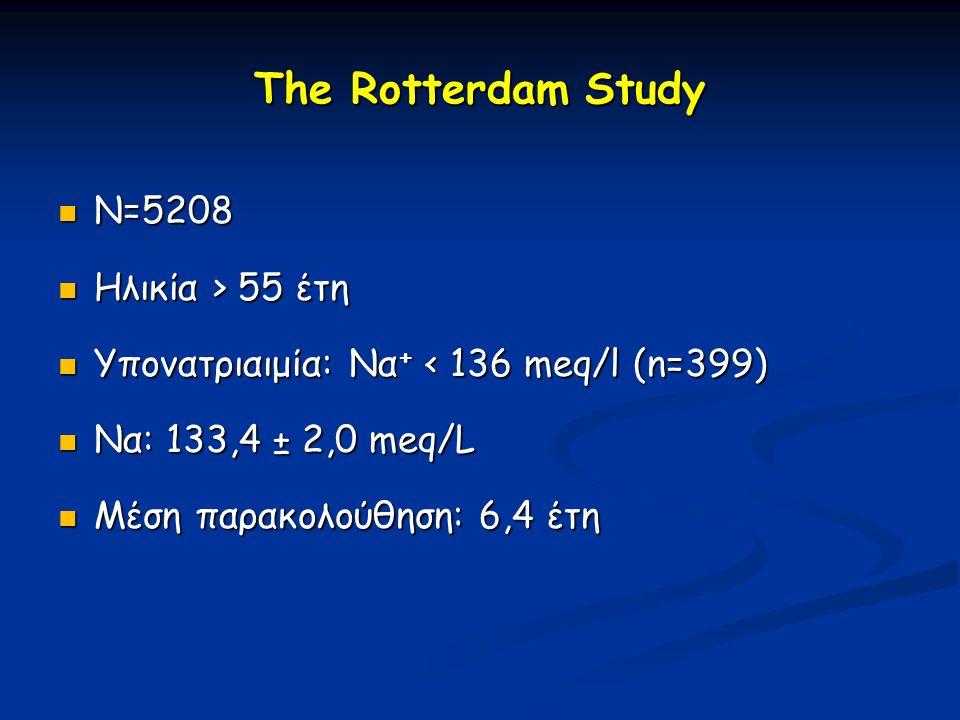 The Rotterdam Study N=5208 Ηλικία > 55 έτη
