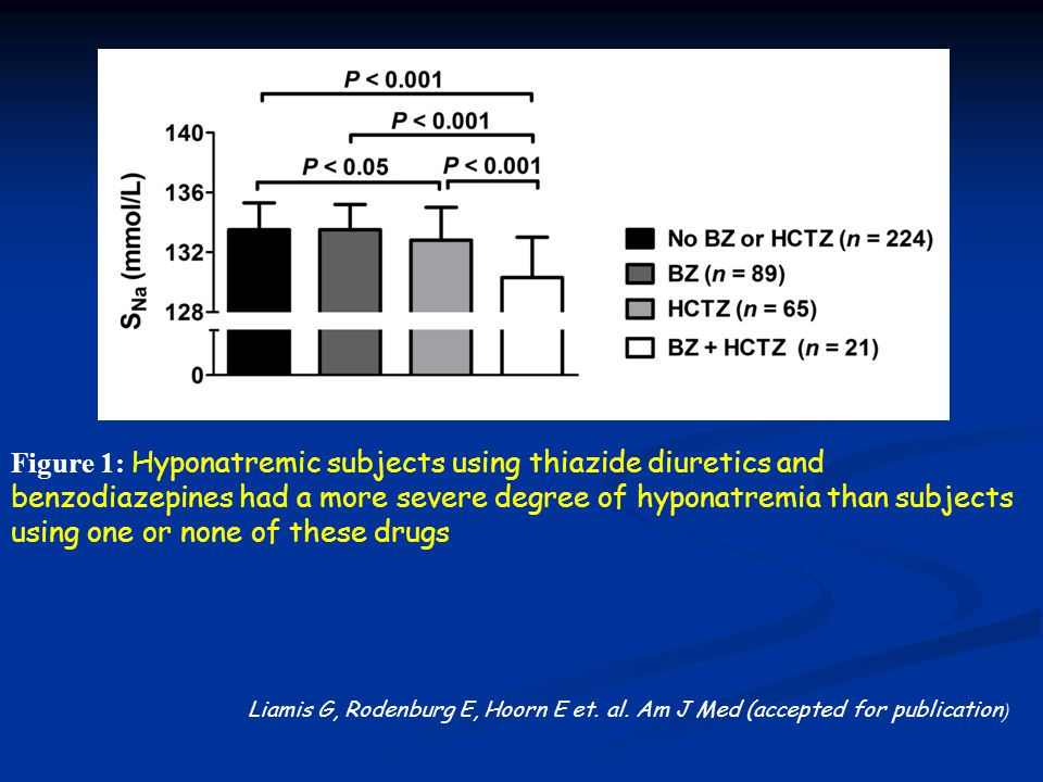 Figure 1: Hyponatremic subjects using thiazide diuretics and benzodiazepines had a more severe degree of hyponatremia than subjects using one or none of these drugs