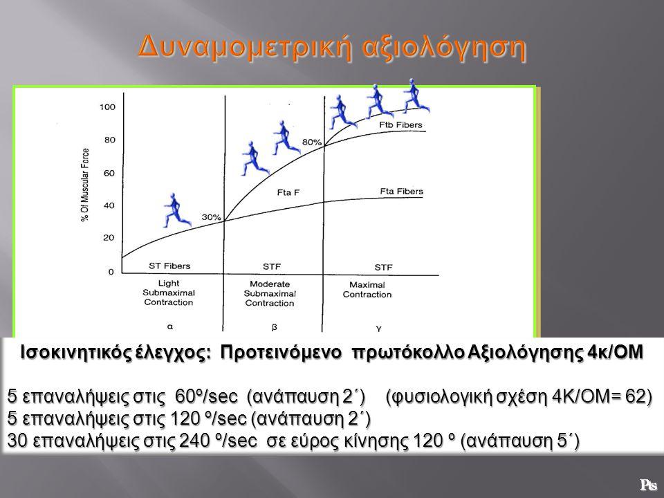 Δυναμομετρική αξιολόγηση