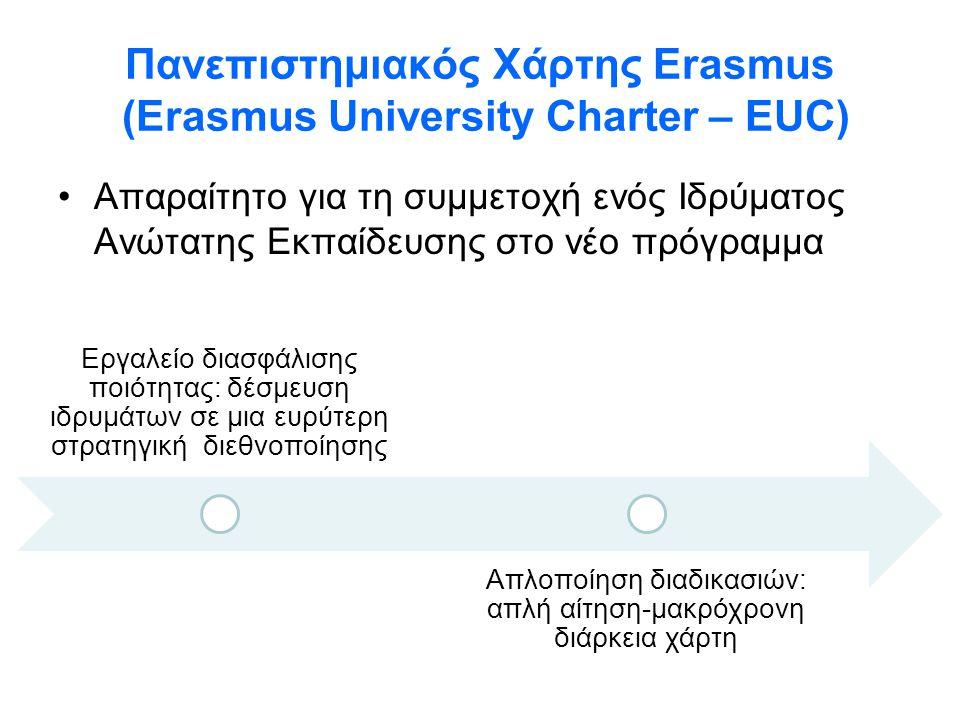 Πανεπιστημιακός Χάρτης Erasmus (Erasmus University Charter – EUC)