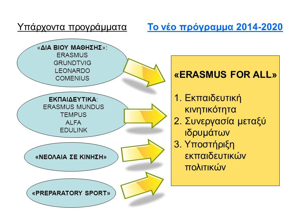 Υπάρχοντα προγράμματα Το νέο πρόγραμμα 2014-2020
