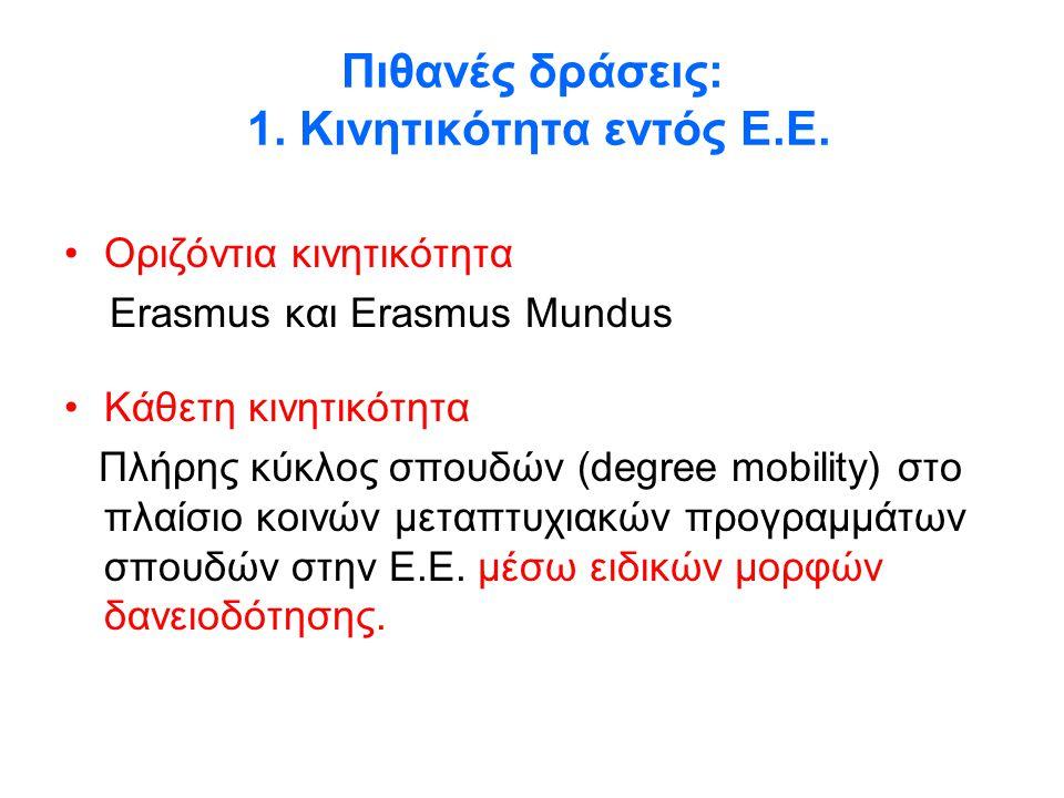Πιθανές δράσεις: 1. Κινητικότητα εντός Ε.Ε.