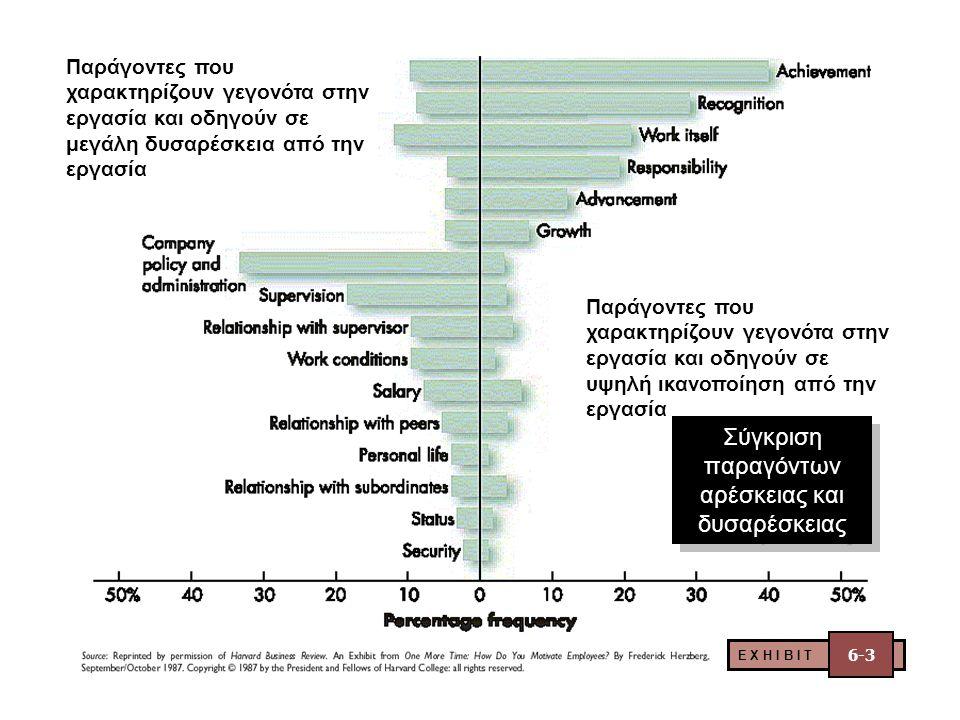 Σύγκριση παραγόντων αρέσκειας και δυσαρέσκειας