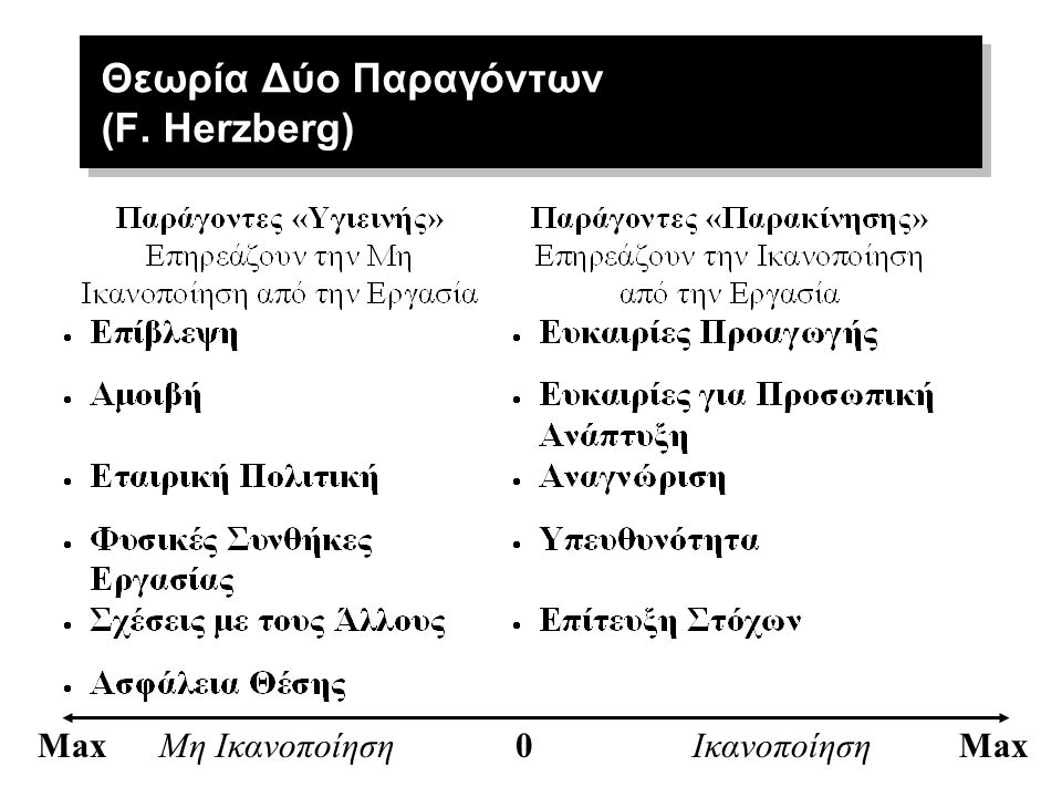Θεωρία Δύο Παραγόντων (F. Herzberg)