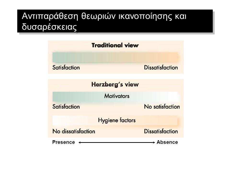 Αντιπαράθεση θεωριών ικανοποίησης και δυσαρέσκειας