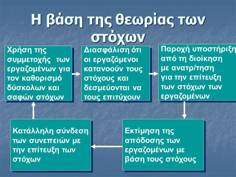 Η βάση της θεωρίας των στόχων