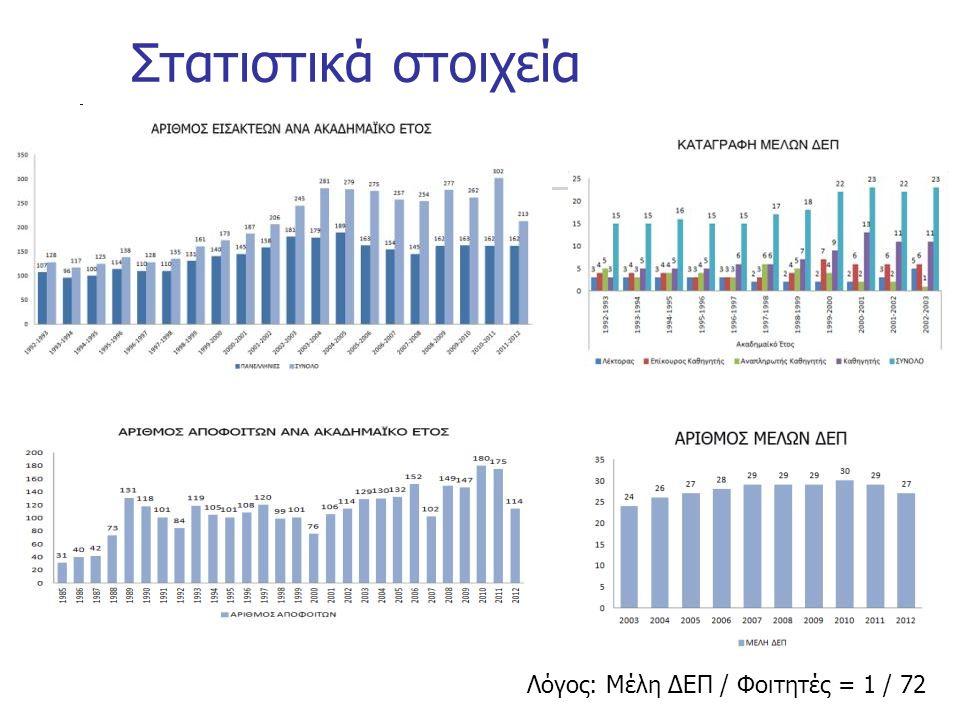 Στατιστικά στοιχεία Λόγος: Μέλη ΔΕΠ / Φοιτητές = 1 / 72
