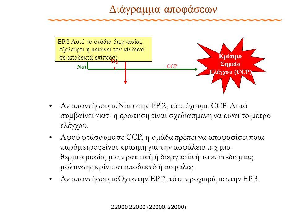 Κρίσιμο Σημείο Ελέγχου (CCP)