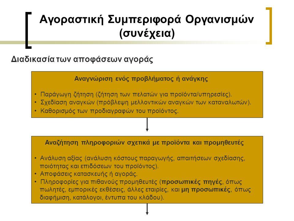 Αγοραστική Συμπεριφορά Οργανισμών (συνέχεια)