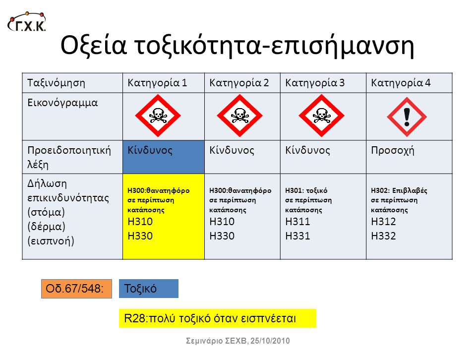 Οξεία τοξικότητα-επισήμανση