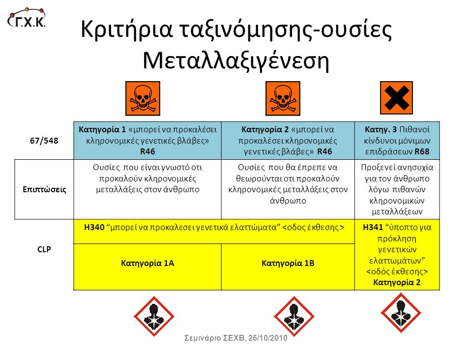 Κριτήρια ταξινόμησης-ουσίες Μεταλλαξιγένεση