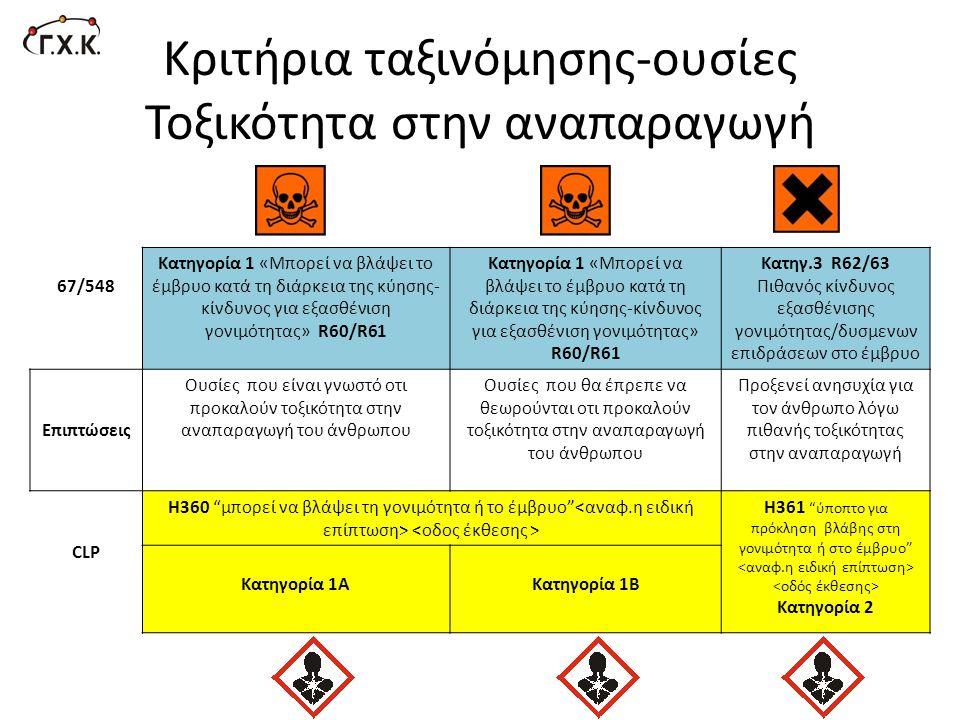 Κριτήρια ταξινόμησης-ουσίες Τοξικότητα στην αναπαραγωγή