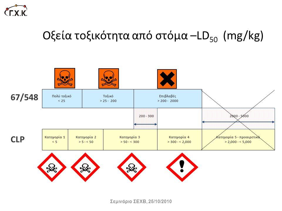 Οξεία τοξικότητα από στόμα –LD50 (mg/kg)