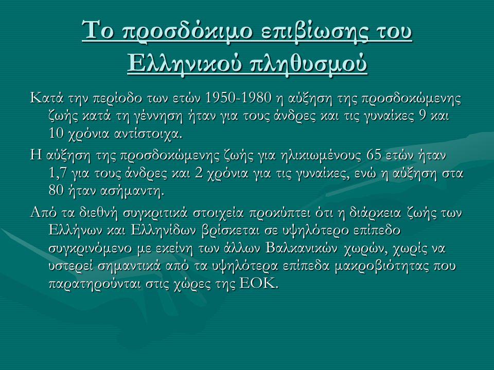 Το προσδόκιμο επιβίωσης του Ελληνικού πληθυσμού