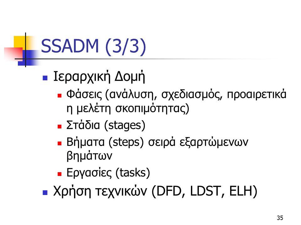 SSADM (3/3) Ιεραρχική Δομή Χρήση τεχνικών (DFD, LDST, ELH)