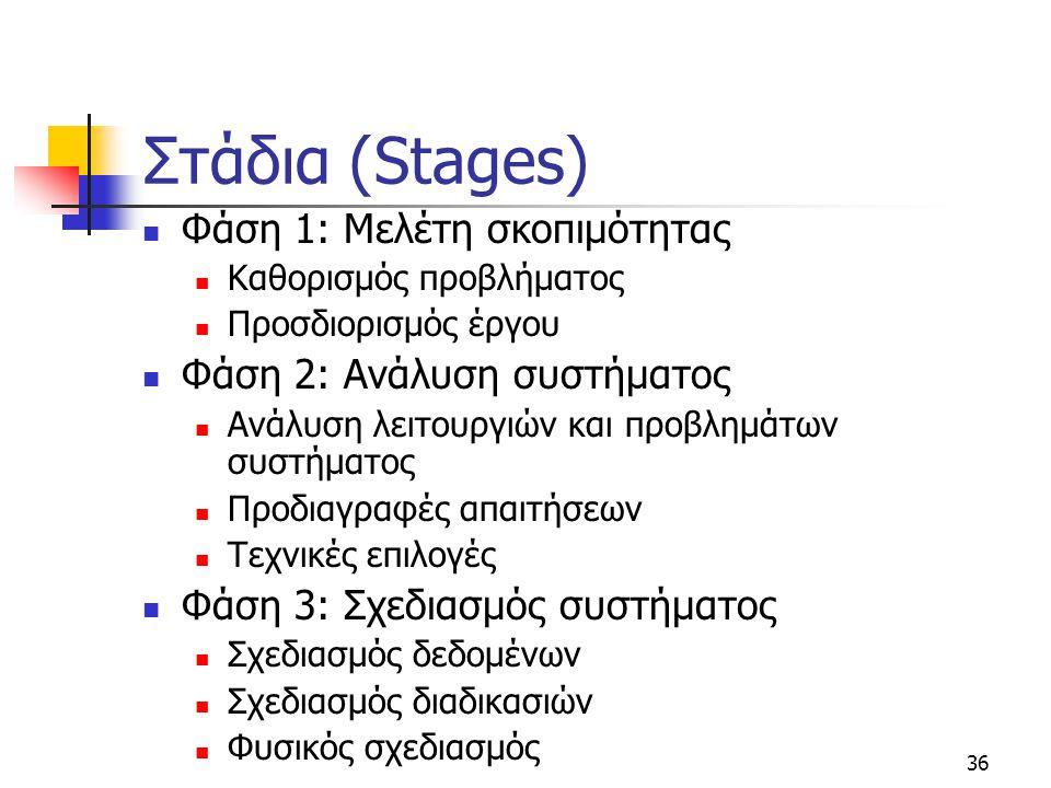 Στάδια (Stages) Φάση 1: Μελέτη σκοπιμότητας Φάση 2: Ανάλυση συστήματος