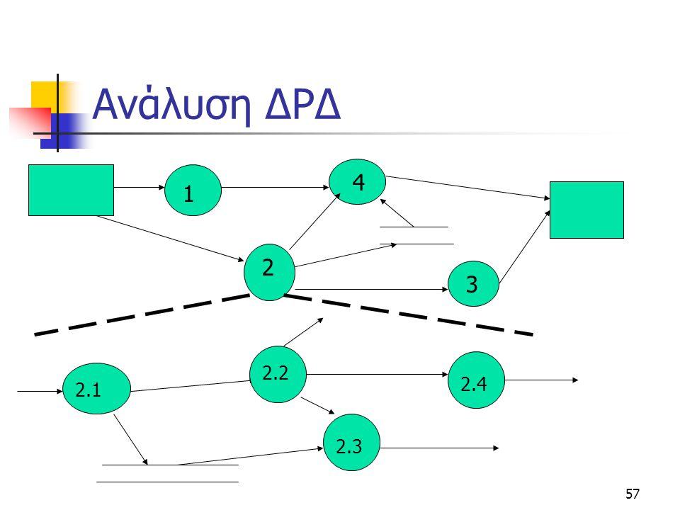 Ανάλυση ΔΡΔ 4 1 2 3 2.2 2.4 2.1 2.3