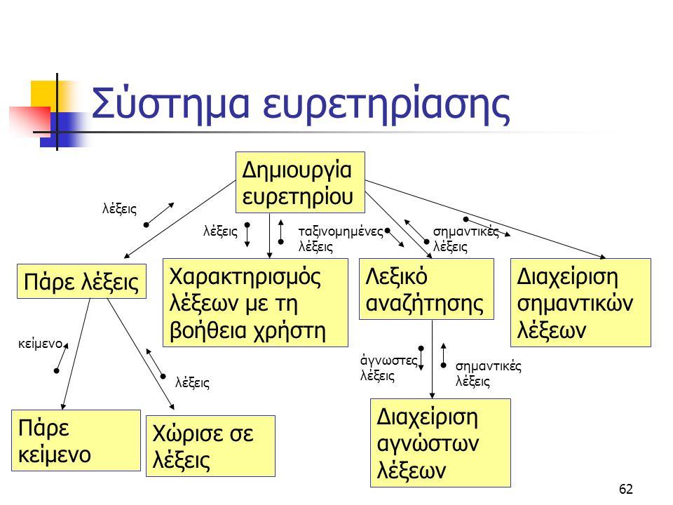 Σύστημα ευρετηρίασης Δημιουργία ευρετηρίου