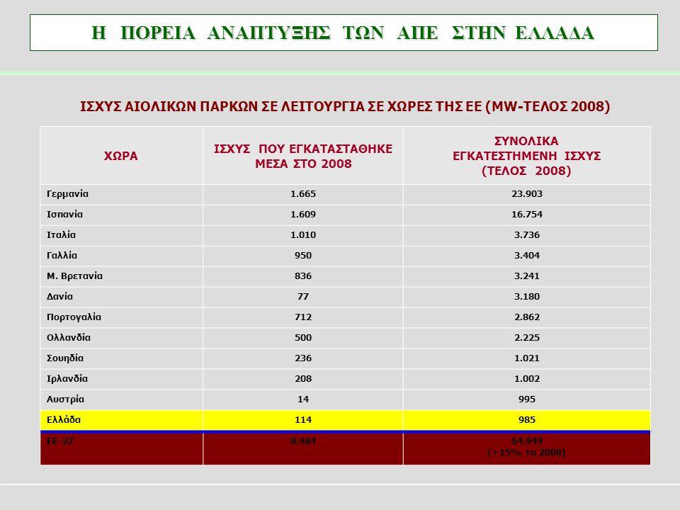 ΙΣΧΥΣ ΑΙΟΛΙΚΩΝ ΠΑΡΚΩΝ ΣΕ ΛΕΙΤΟΥΡΓΙΑ ΣΕ ΧΩΡΕΣ ΤΗΣ ΕΕ (MW-ΤΕΛΟΣ 2008)