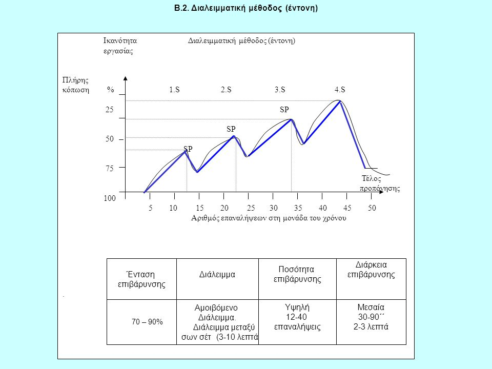 B.2. Διαλειμματική μέθοδος (έντονη)