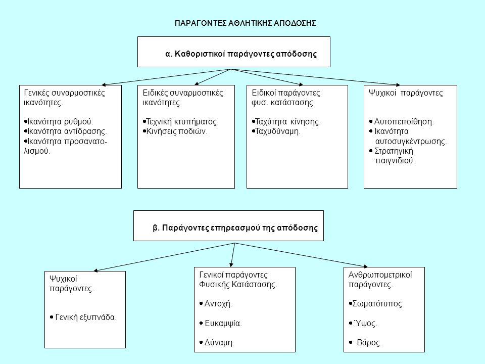 α. Καθοριστικοί παράγοντες απόδοσης