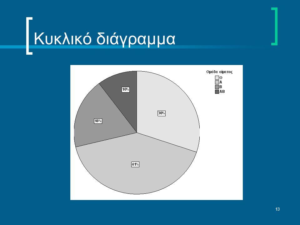 Κυκλικό διάγραμμα