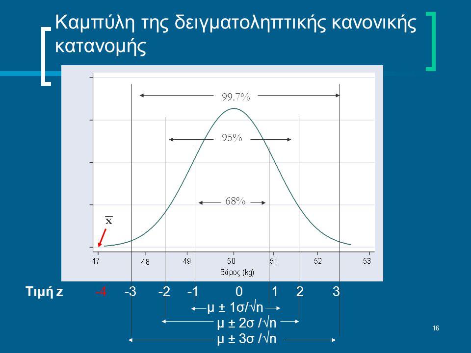 Καμπύλη της δειγματοληπτικής κανονικής κατανομής