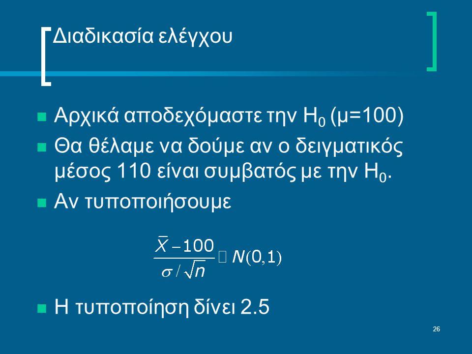 Διαδικασία ελέγχου Αρχικά αποδεχόμαστε την Η0 (μ=100) Θα θέλαμε να δούμε αν ο δειγματικός μέσος 110 είναι συμβατός με την Η0.
